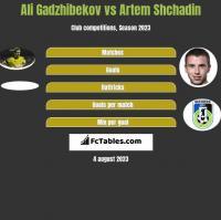 Ali Gadzhibekov vs Artem Shchadin h2h player stats