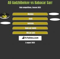 Ali Gadzhibekov vs Babacar Sarr h2h player stats