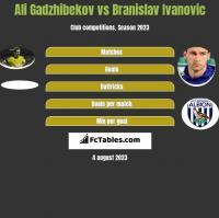 Ali Gadzhibekov vs Branislav Ivanovic h2h player stats