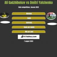 Ali Gadzhibekov vs Dmitri Yatchenko h2h player stats