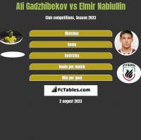 Ali Gadzhibekov vs Elmir Nabiullin h2h player stats