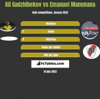 Ali Gadzhibekov vs Emanuel Mammana h2h player stats