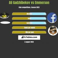 Ali Gadzhibekov vs Emmerson h2h player stats