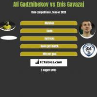 Ali Gadzhibekov vs Enis Gavazaj h2h player stats