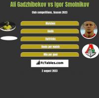 Ali Gadzhibekov vs Igor Smolnikov h2h player stats
