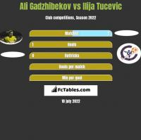 Ali Gadzhibekov vs Ilija Tucevic h2h player stats
