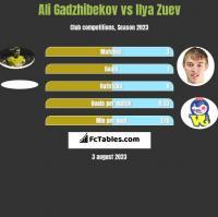 Ali Gadzhibekov vs Ilja Zujew h2h player stats