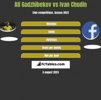Ali Gadzhibekov vs Ivan Chudin h2h player stats