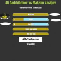 Ali Gadzhibekov vs Maksim Vasiljev h2h player stats