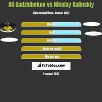 Ali Gadzhibekov vs Nikolay Kalinskiy h2h player stats