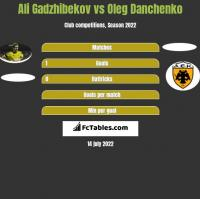 Ali Gadzhibekov vs Oleg Danchenko h2h player stats