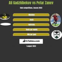 Ali Gadzhibekov vs Petar Zanev h2h player stats