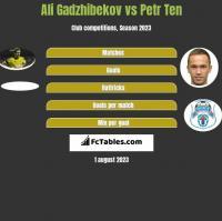 Ali Gadzhibekov vs Petr Ten h2h player stats