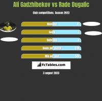 Ali Gadzhibekov vs Rade Dugalic h2h player stats