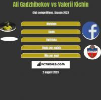 Ali Gadzhibekov vs Valerii Kichin h2h player stats