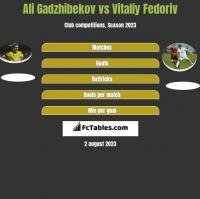 Ali Gadzhibekov vs Vitaliy Fedoriv h2h player stats