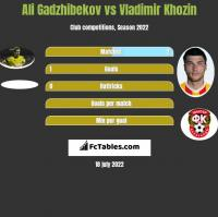 Ali Gadzhibekov vs Vladimir Khozin h2h player stats