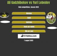 Ali Gadzhibekov vs Yuri Lebedev h2h player stats