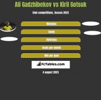 Ali Gadzhibekov vs Kiril Gotsuk h2h player stats