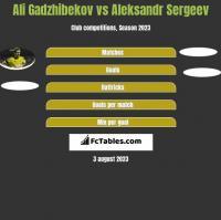 Ali Gadzhibekov vs Aleksandr Sergeev h2h player stats
