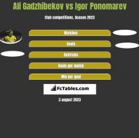 Ali Gadzhibekov vs Igor Ponomarev h2h player stats