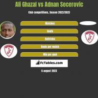 Ali Ghazal vs Adnan Secerovic h2h player stats