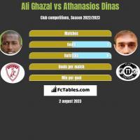 Ali Ghazal vs Athanasios Dinas h2h player stats