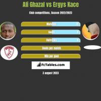 Ali Ghazal vs Ergys Kace h2h player stats