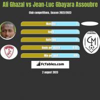 Ali Ghazal vs Jean-Luc Gbayara Assoubre h2h player stats