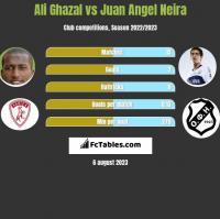 Ali Ghazal vs Juan Angel Neira h2h player stats