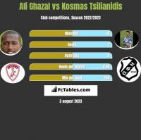 Ali Ghazal vs Kosmas Tsilianidis h2h player stats