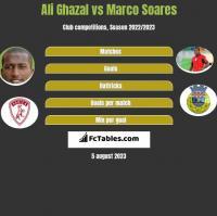Ali Ghazal vs Marco Soares h2h player stats
