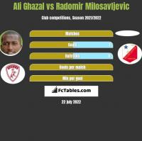 Ali Ghazal vs Radomir Milosavljevic h2h player stats