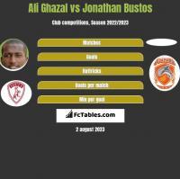 Ali Ghazal vs Jonathan Bustos h2h player stats