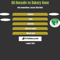 Ali Hussain vs Bakary Kone h2h player stats
