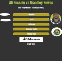 Ali Hussain vs Brandley Kuwas h2h player stats