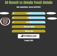 Ali Khaseif vs Abdalla Yousif Abdalla h2h player stats