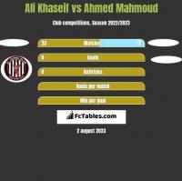 Ali Khaseif vs Ahmed Mahmoud h2h player stats