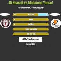 Ali Khaseif vs Mohamed Yousef h2h player stats