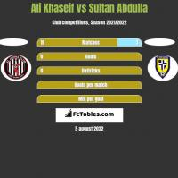 Ali Khaseif vs Sultan Abdulla h2h player stats