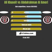 Ali Khaseif vs Abdulrahman Al Ameri h2h player stats