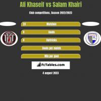 Ali Khaseif vs Salam Khairi h2h player stats