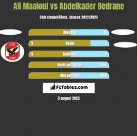 Ali Maaloul vs Abdelkader Bedrane h2h player stats