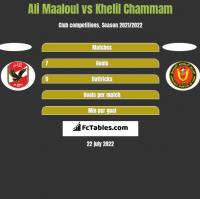 Ali Maaloul vs Khelil Chammam h2h player stats