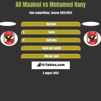 Ali Maaloul vs Mohamed Hany h2h player stats