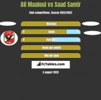 Ali Maaloul vs Saad Samir h2h player stats