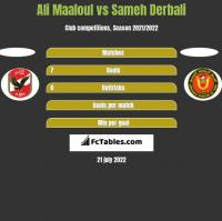 Ali Maaloul vs Sameh Derbali h2h player stats