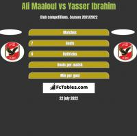 Ali Maaloul vs Yasser Ibrahim h2h player stats