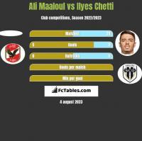 Ali Maaloul vs Ilyes Chetti h2h player stats