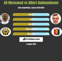 Ali Messaoud vs Albert Gudmundsson h2h player stats